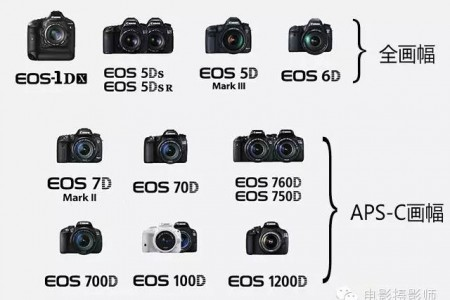 购买佳能EOS的六大误区,现在知道还不晚