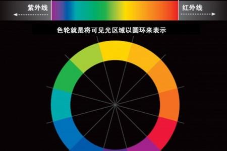 色彩基础—从色轮认识色彩