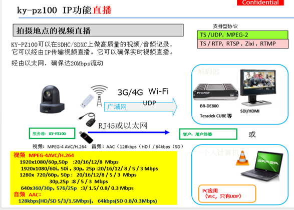 JVC  KY-PZ100 多功能球形IP直播摄像机具有什么特点?