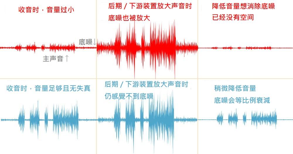 麦克风音质不好、噪讯多? 也许你该学习控制底噪!