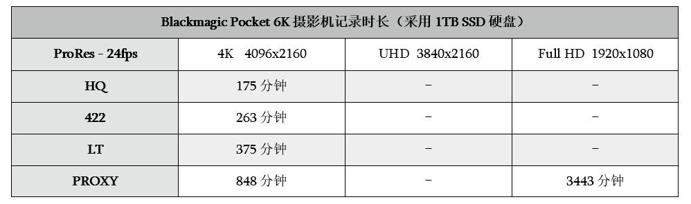 实测!1T硬盘能存多长BMPCC 6K BRAW素材?