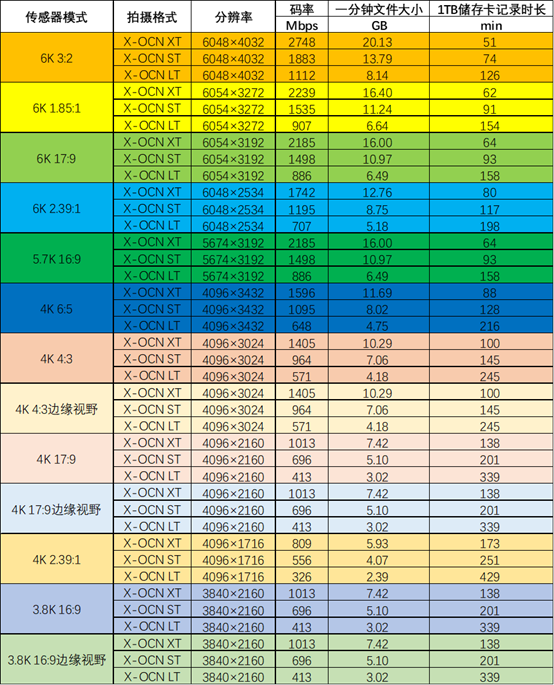 CineAltaV V5.01各格式素材数据量一览